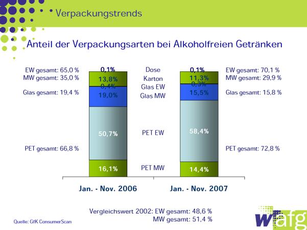 Mehrwegquote für Alkoholfrei Getränke sinkt unter 30 Prozent-Marke ...