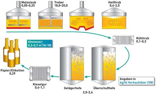 Biogas aus Biertrebern