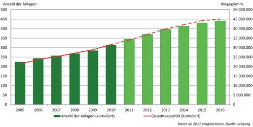Anzahl der MBA und ihre jährliche Gesamtkapazität in Europa 2005 bis 2016