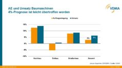 Umsatz- und Auftragseingangsentwicklung  Baumaschinen 2015, VDMA