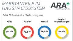 ARA Marktanteil 2015
