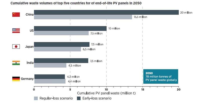 PV recycling