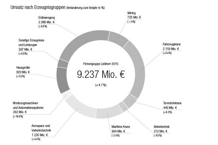 liebherr-umsatz-produktgruppen-2015-de