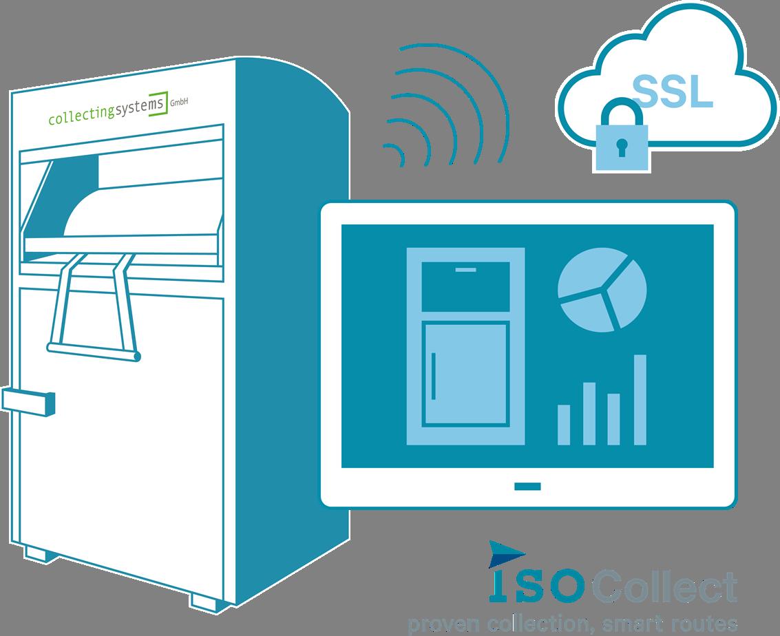 Altkleidercontainer-Hersteller integriert Überwachungssystem ...