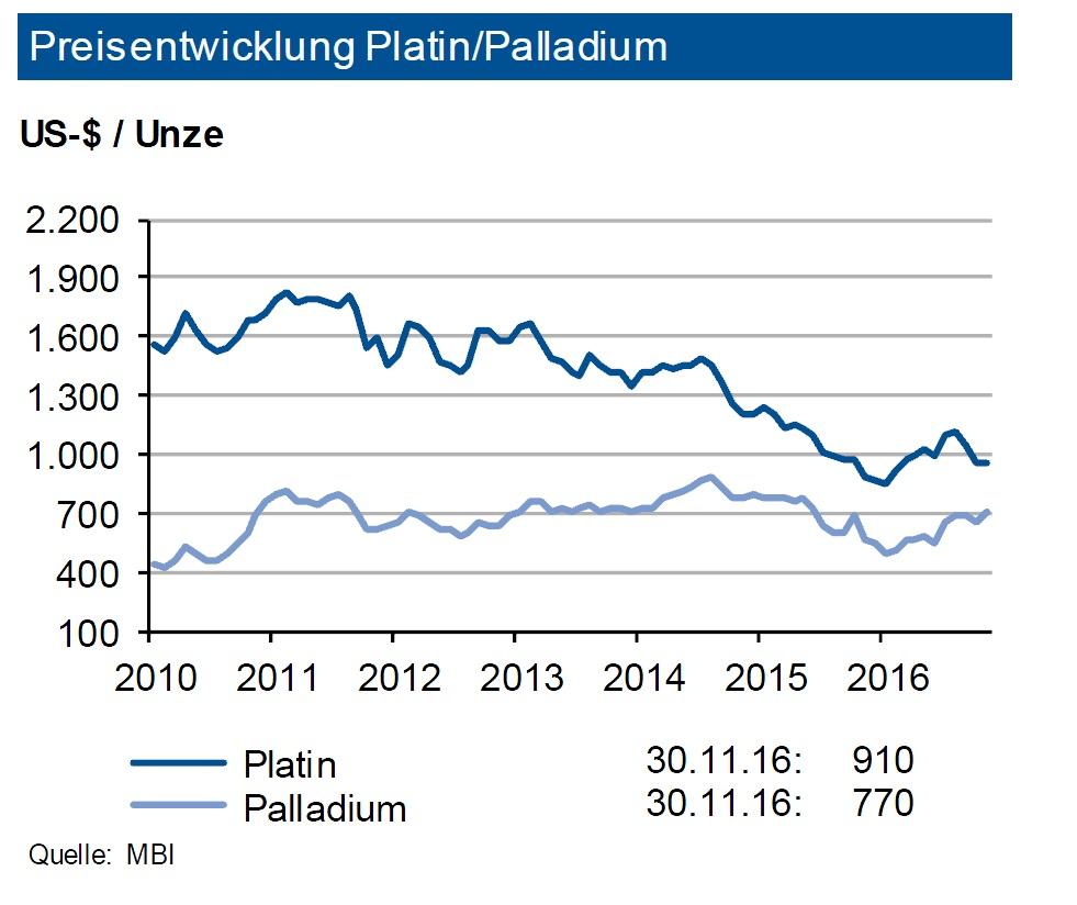 preisentwicklung-platin-palladium