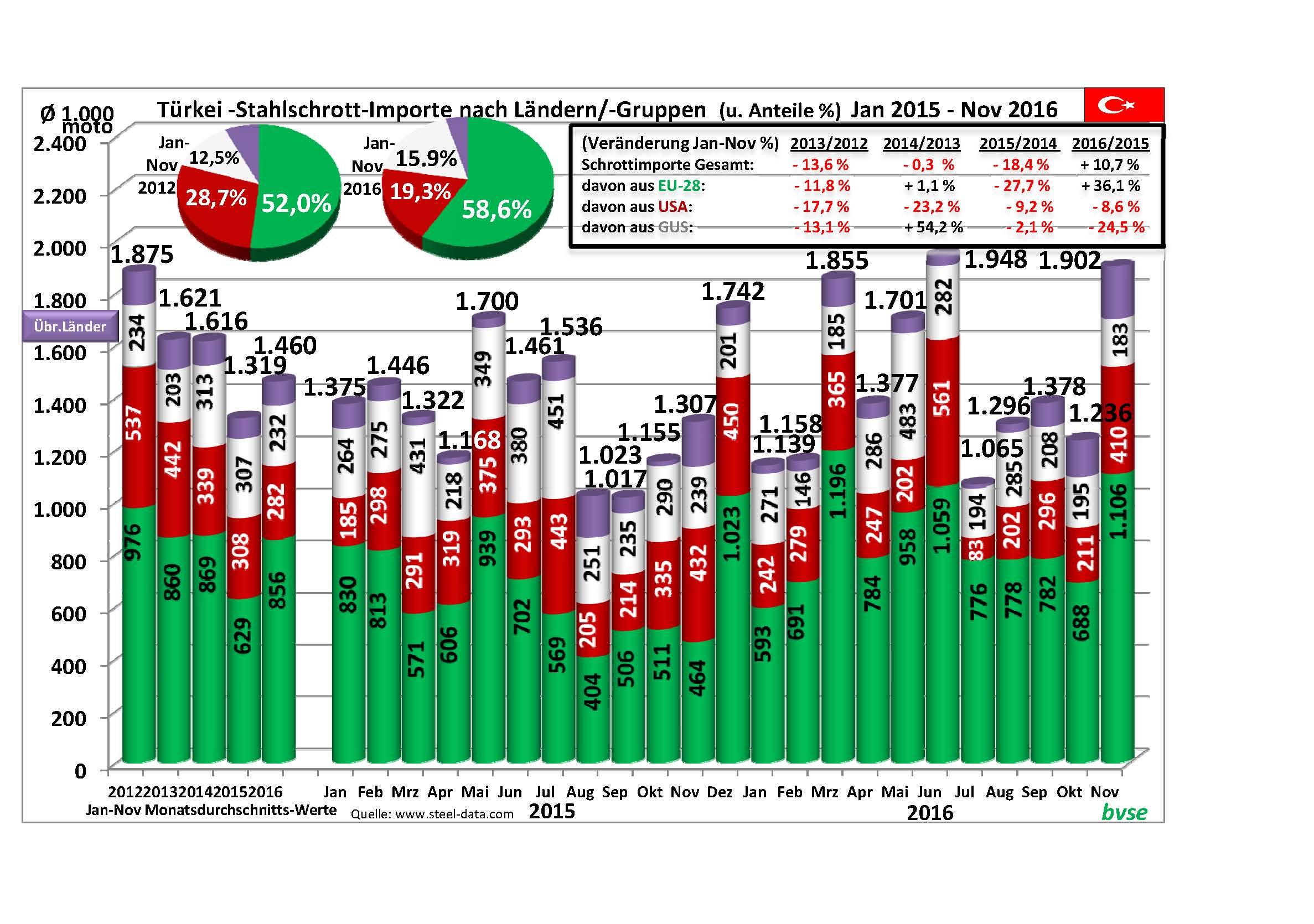 Türkei Stahlschrott Export